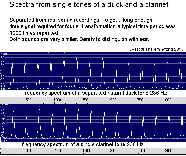 clarinet duck sound frequency spectra