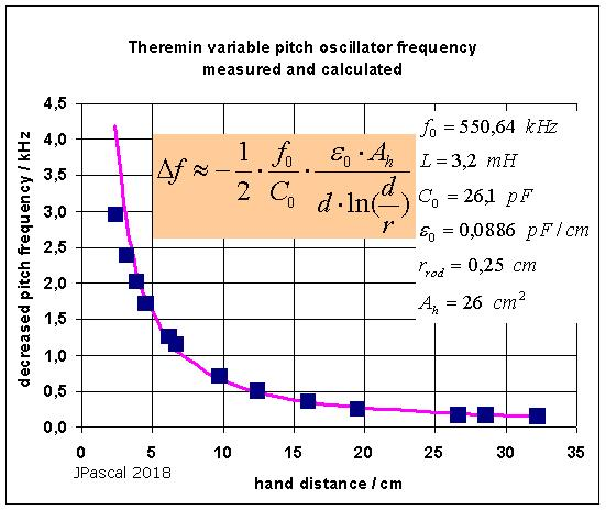 Theremin formula for pitch frequency